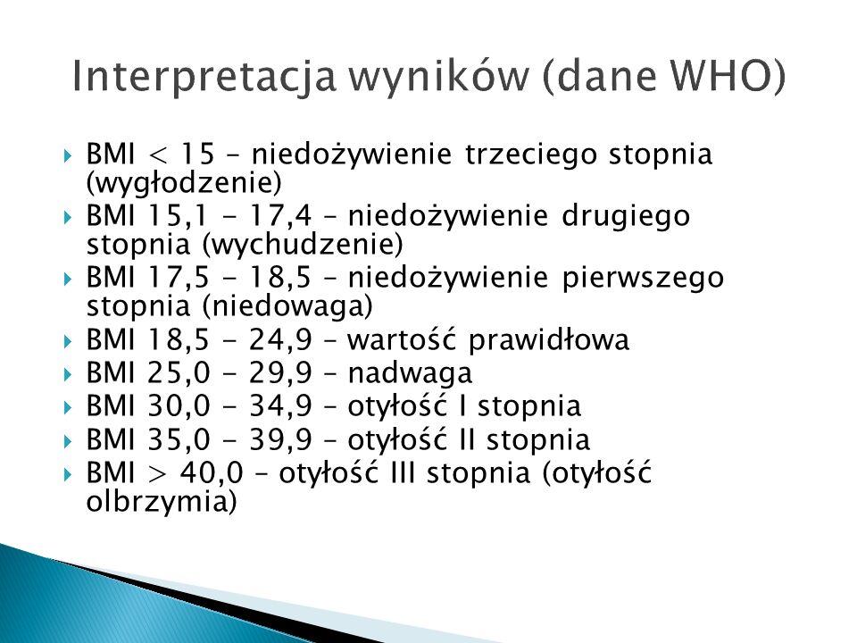 Interpretacja wyników (dane WHO)