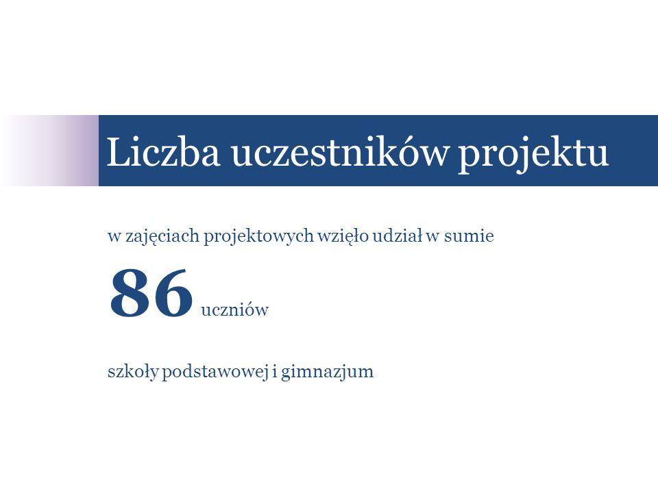 Liczba uczestników projektu