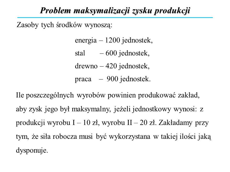 Problem maksymalizacji zysku produkcji