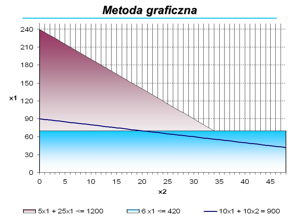 Metoda graficzna