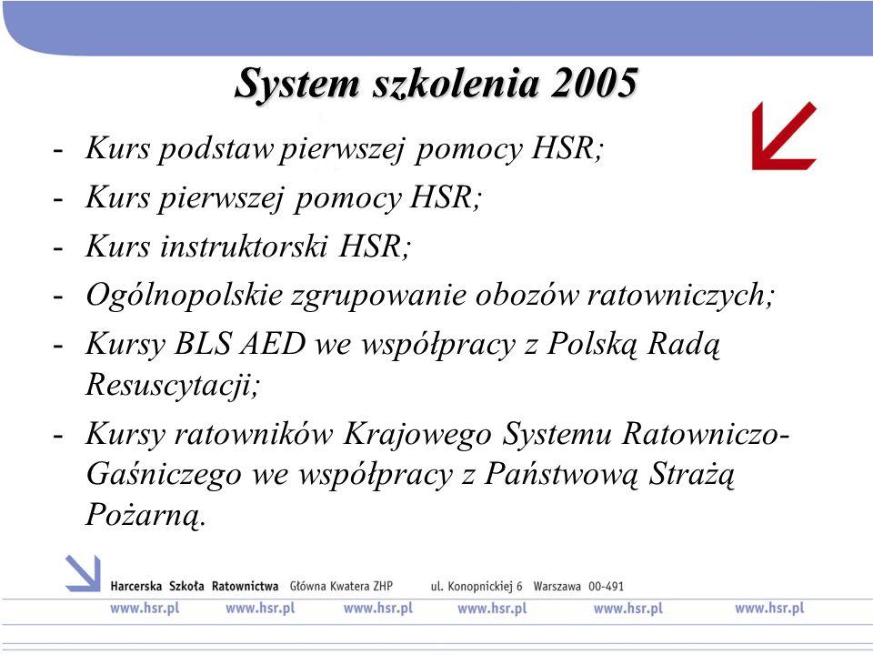 System szkolenia 2005 Kurs podstaw pierwszej pomocy HSR;