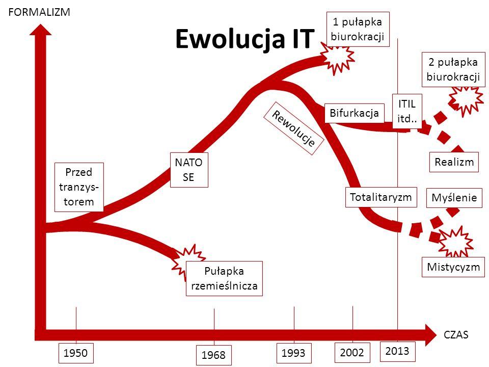 Ewolucja IT FORMALIZM 1 pułapka biurokracji 2 pułapka biurokracji ITIL