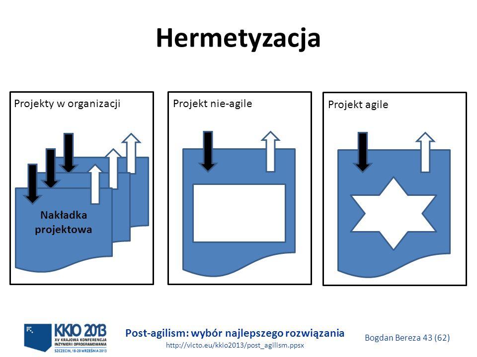 Hermetyzacja Projekty w organizacji Nakładka projektowa