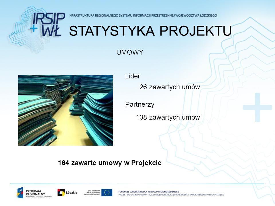 STATYSTYKA PROJEKTU UMOWY Lider 26 zawartych umów Partnerzy