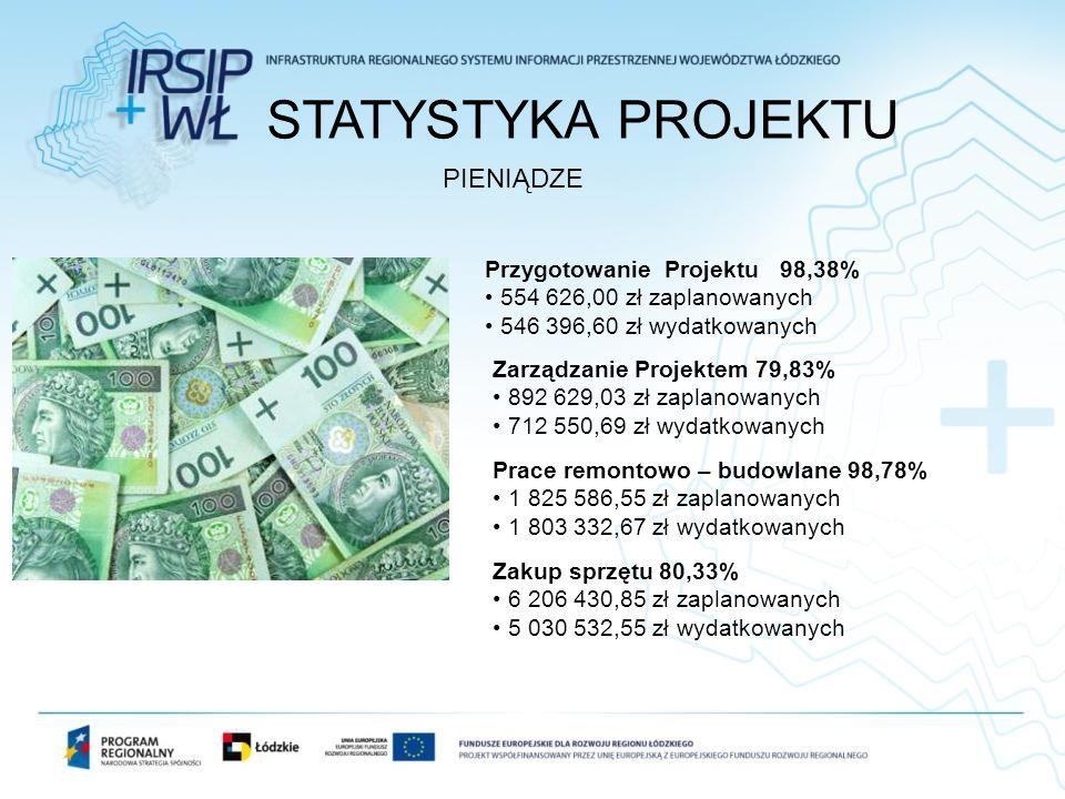 STATYSTYKA PROJEKTU PIENIĄDZE Przygotowanie Projektu 98,38%