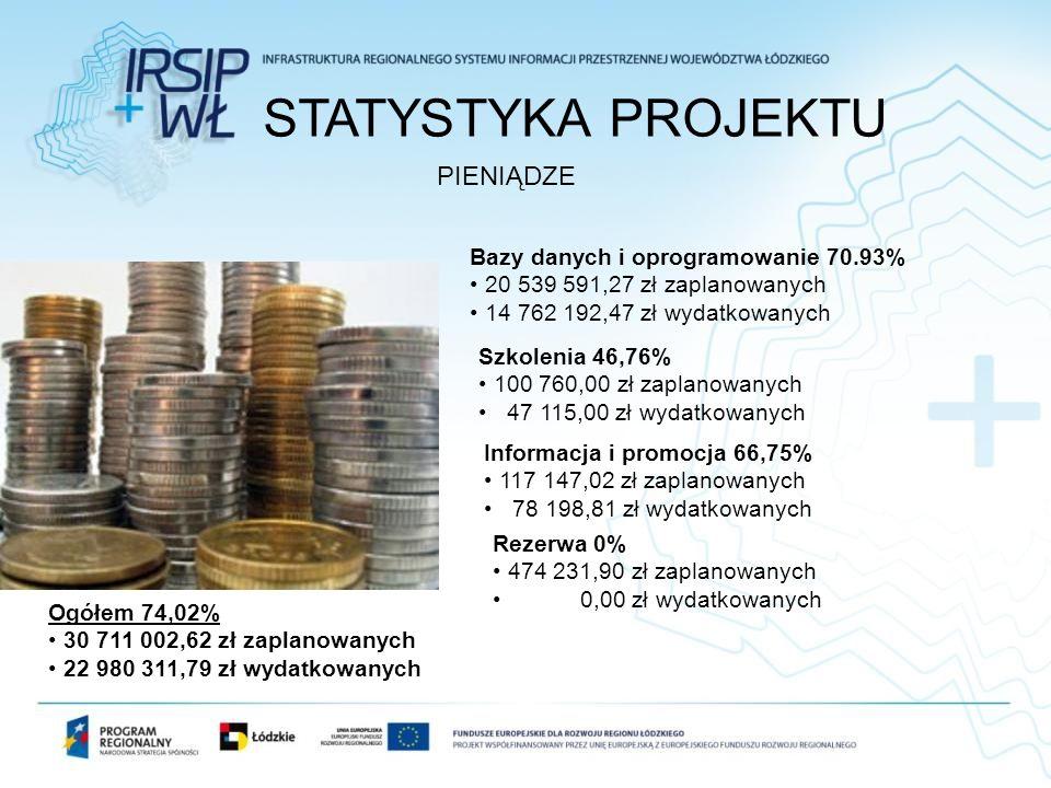 STATYSTYKA PROJEKTU PIENIĄDZE Bazy danych i oprogramowanie 70.93%