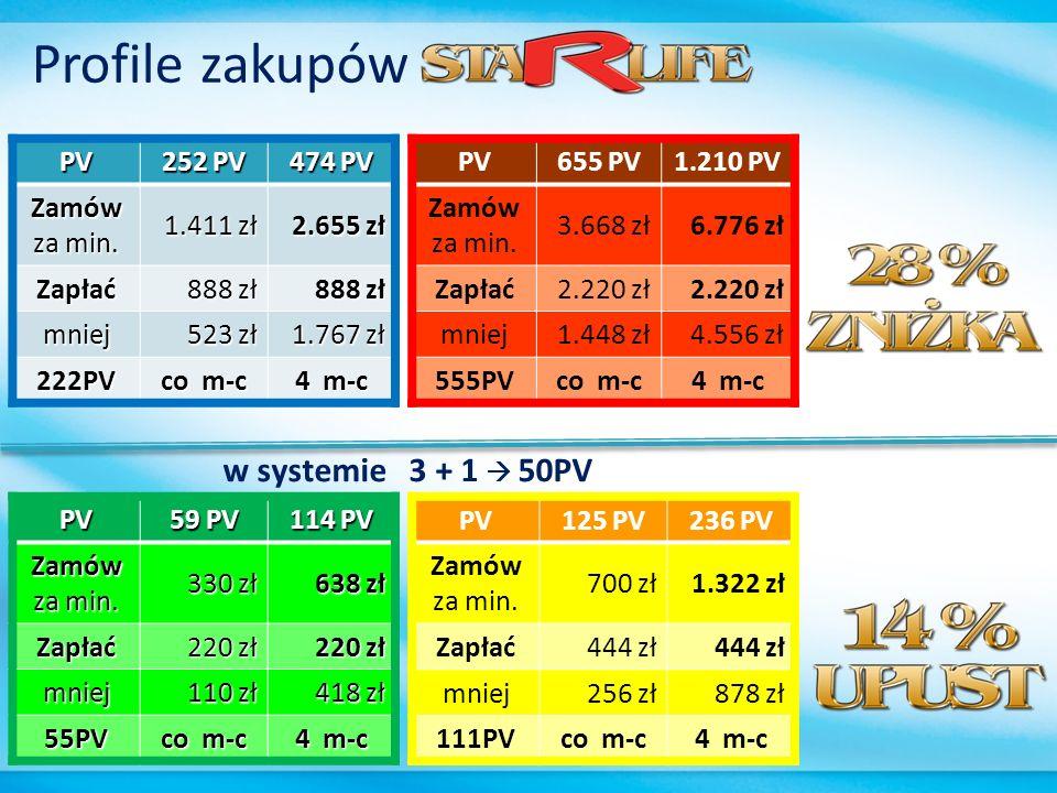 Profile zakupów w systemie 3 + 1  50PV PV 252 PV 474 PV Zamów za min.