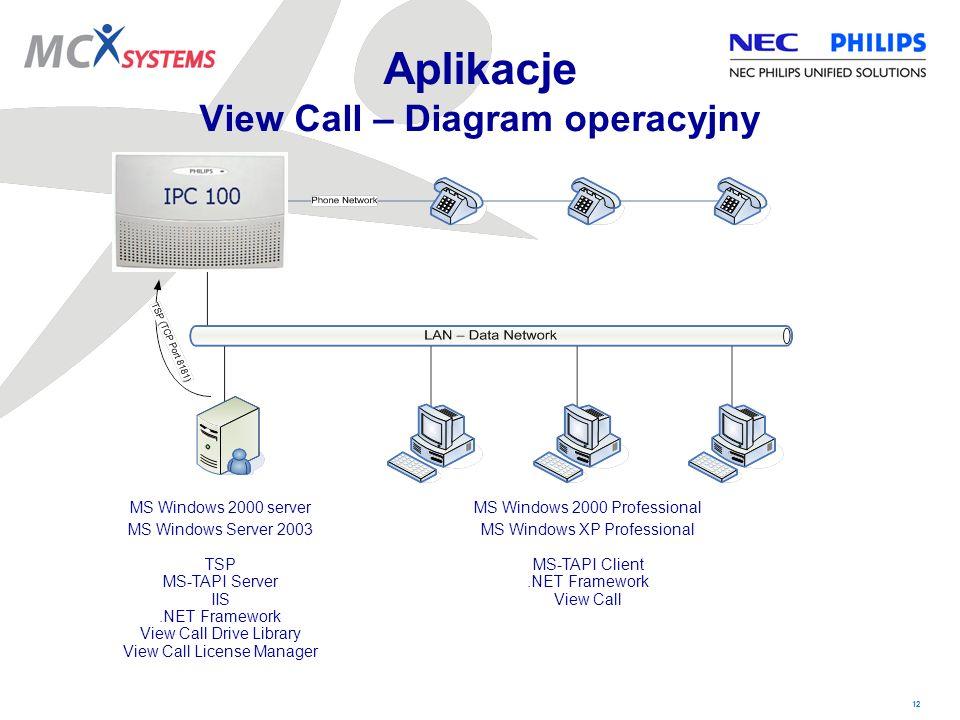 Aplikacje View Call – Diagram operacyjny