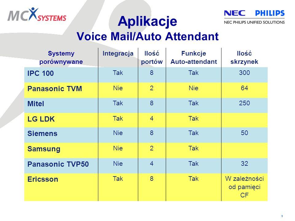 Aplikacje Voice Mail/Auto Attendant