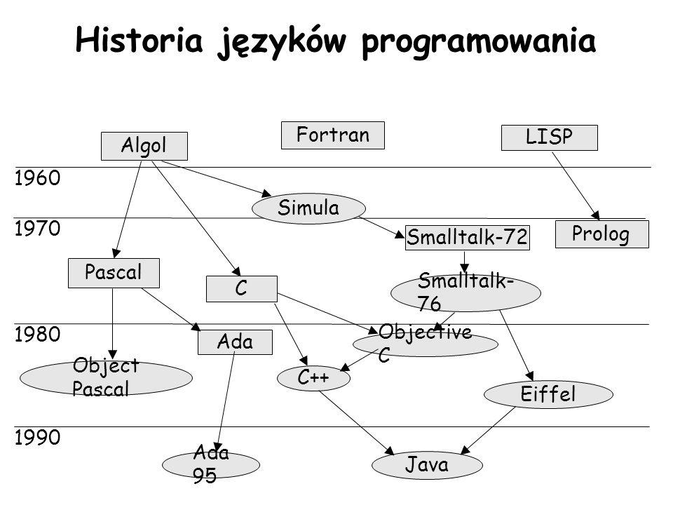 Historia języków programowania