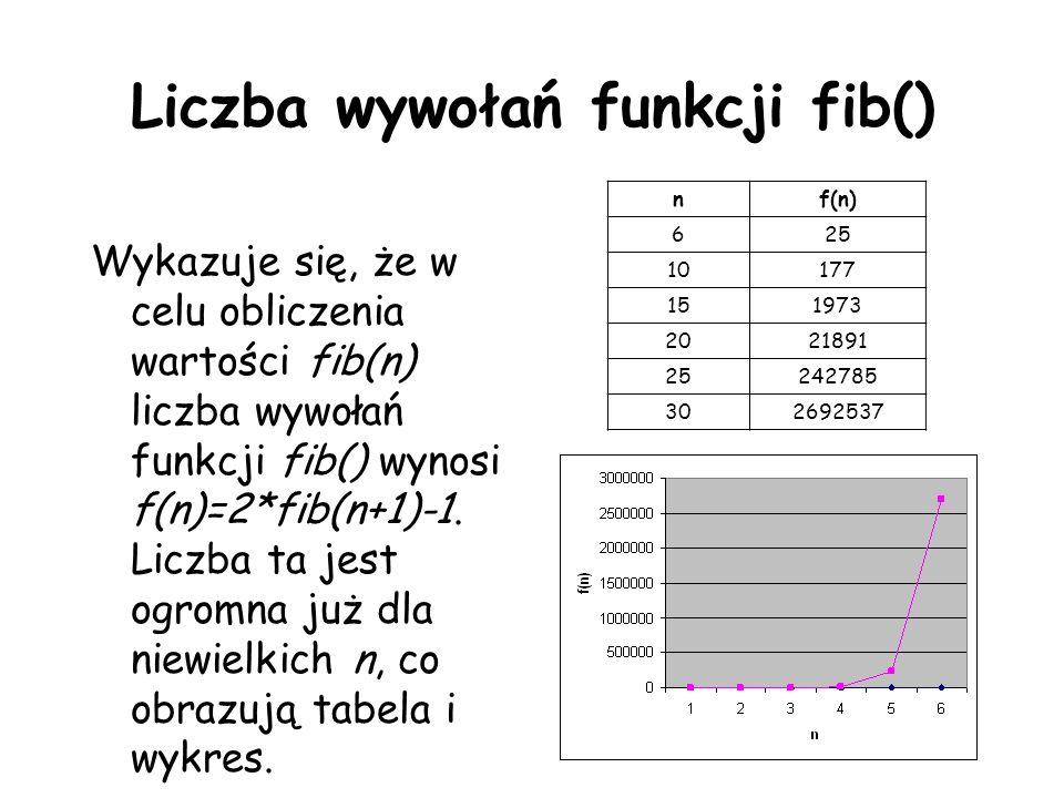 Liczba wywołań funkcji fib()