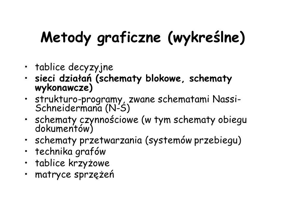 Metody graficzne (wykreślne)