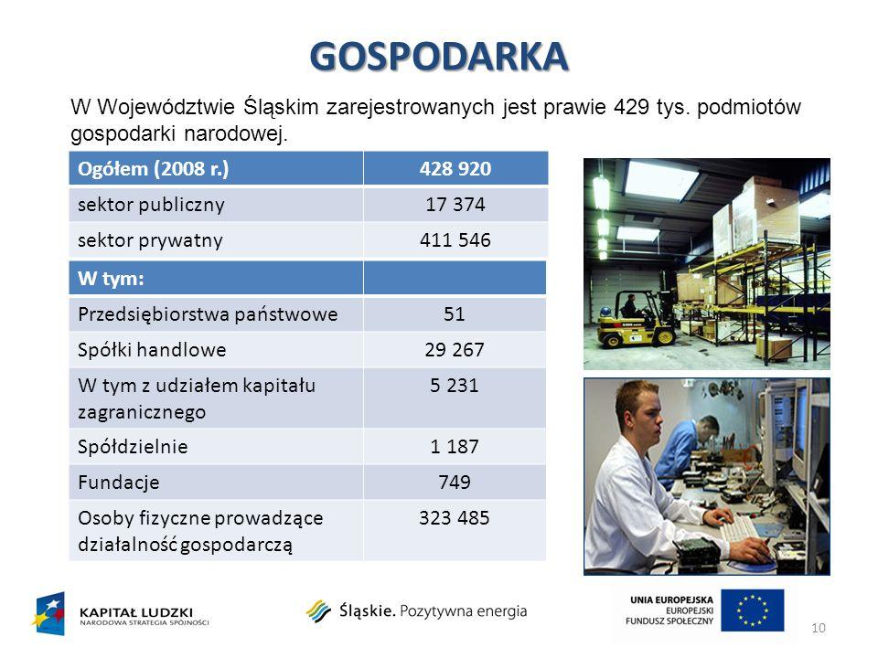 GOSPODARKA W Województwie Śląskim zarejestrowanych jest prawie 429 tys. podmiotów gospodarki narodowej.