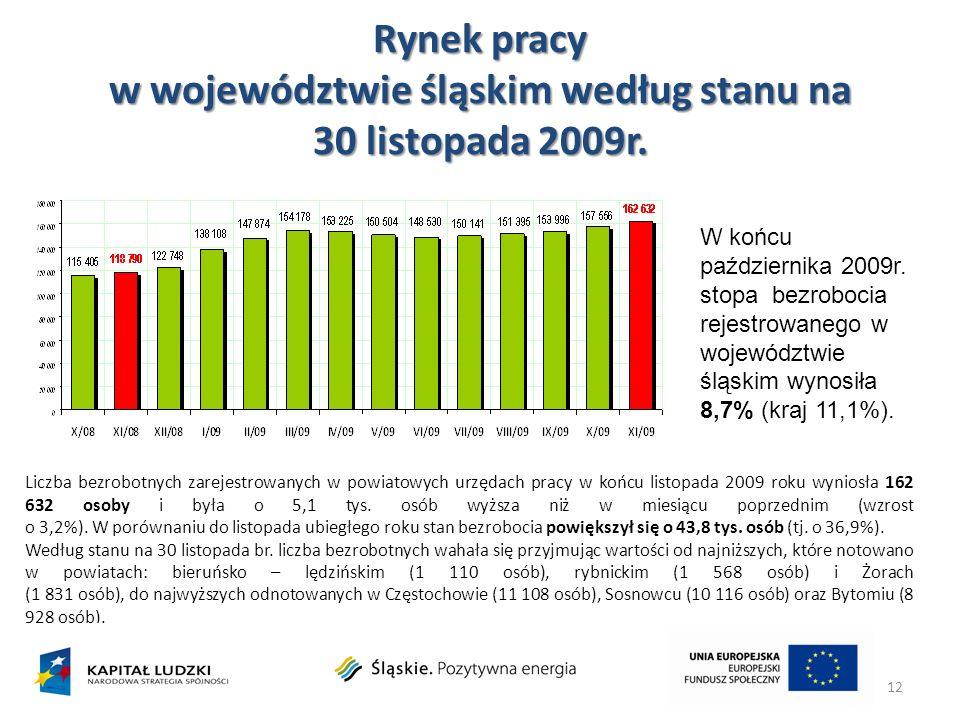 Rynek pracy w województwie śląskim według stanu na 30 listopada 2009r.