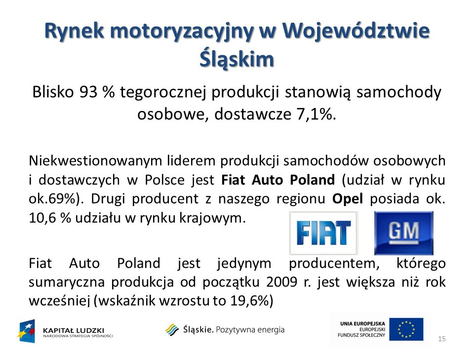 Rynek motoryzacyjny w Województwie Śląskim