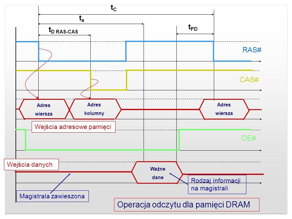 Operacja odczytu dla pamięci DRAM