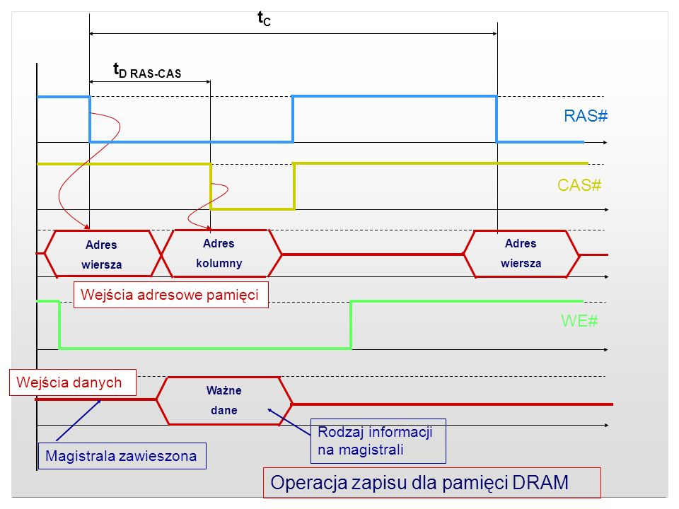 Operacja zapisu dla pamięci DRAM