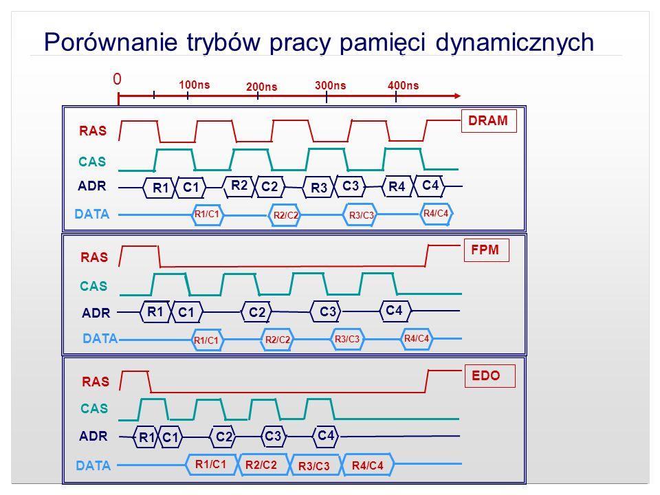 Porównanie trybów pracy pamięci dynamicznych