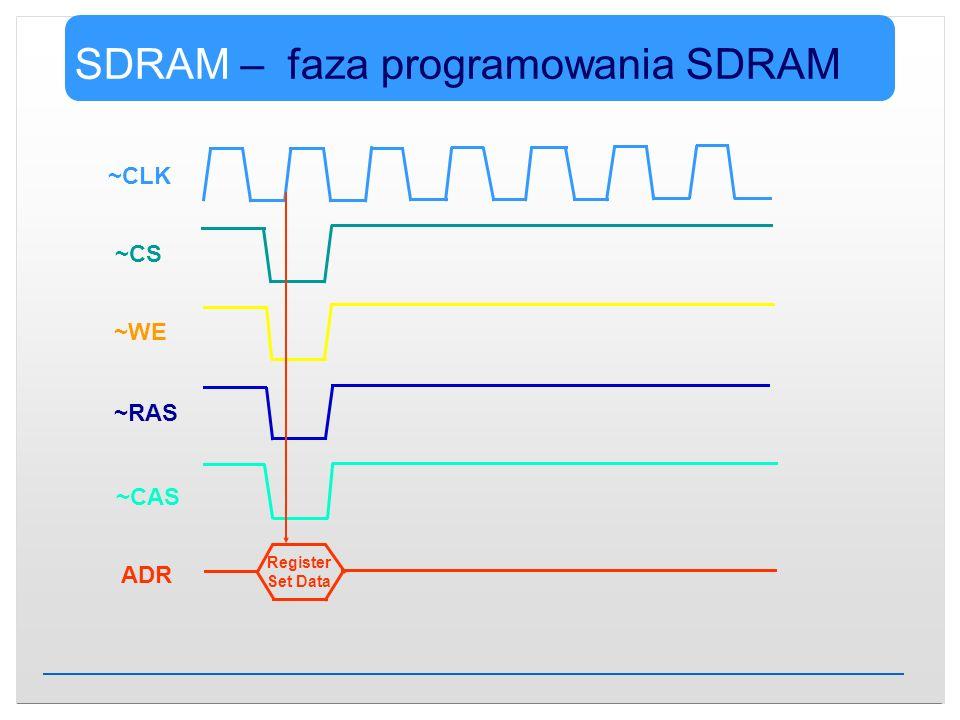 SDRAM – faza programowania SDRAM