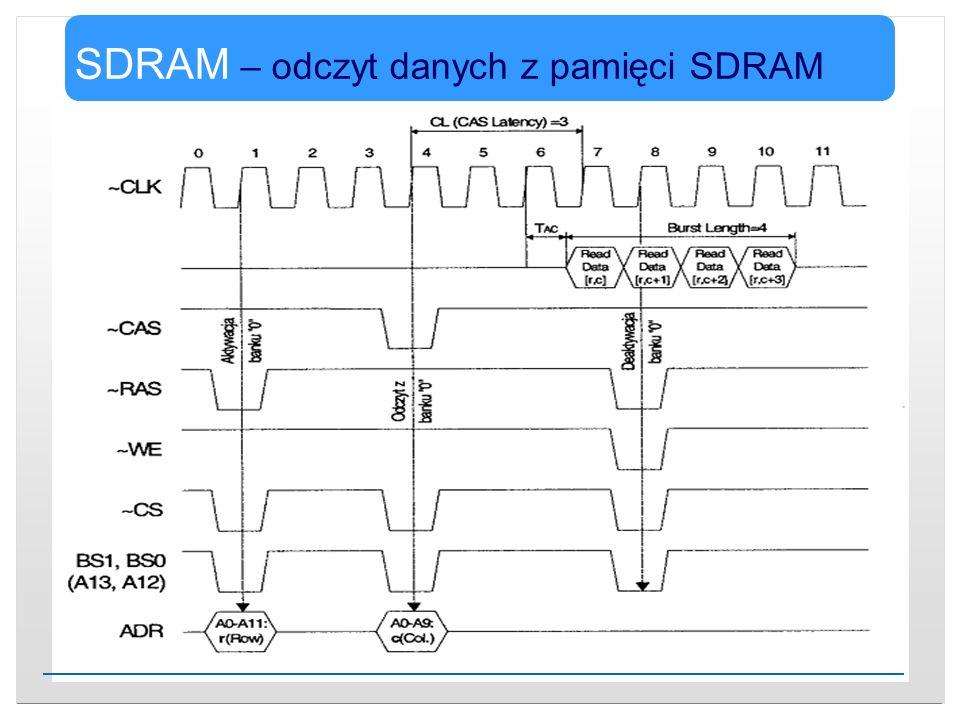 SDRAM – odczyt danych z pamięci SDRAM