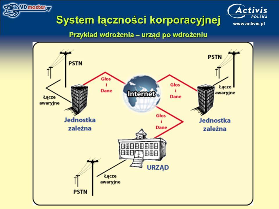 System łączności korporacyjnej Przykład wdrożenia – urząd po wdrożeniu