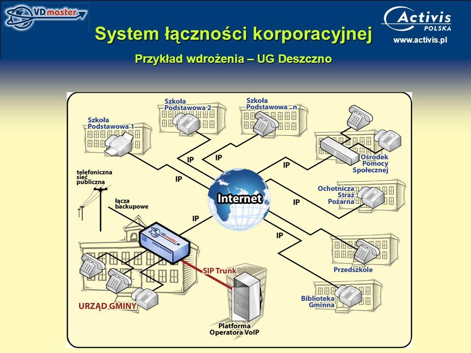 System łączności korporacyjnej Przykład wdrożenia – UG Deszczno