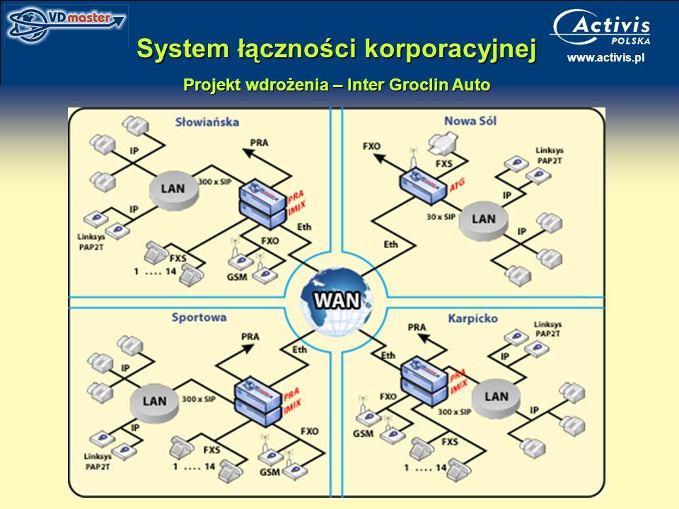System łączności korporacyjnej Projekt wdrożenia – Inter Groclin Auto
