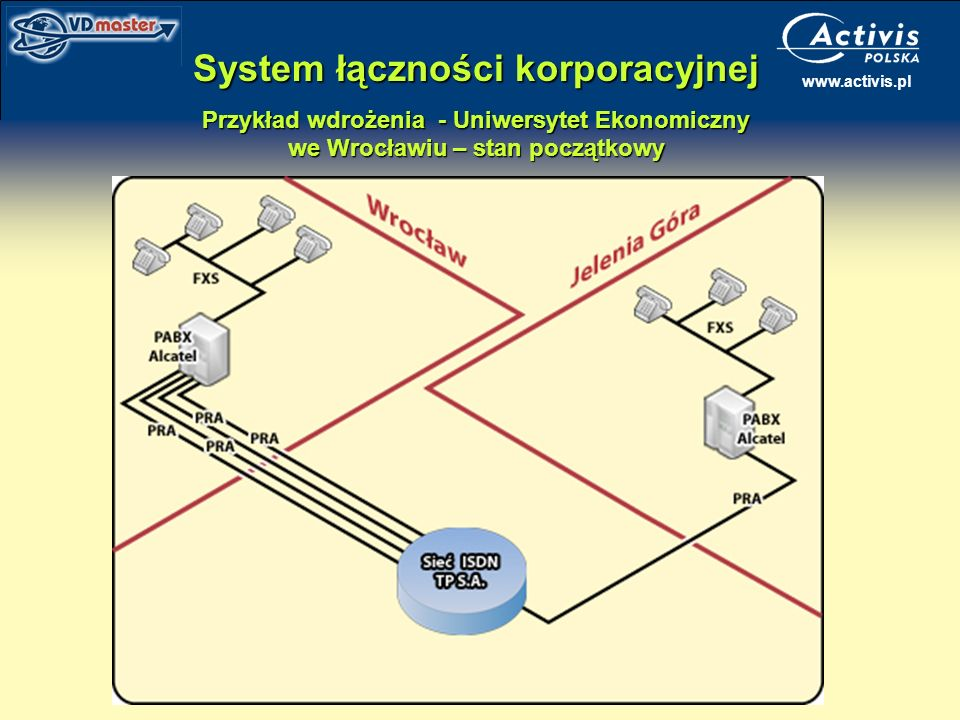 System łączności korporacyjnej