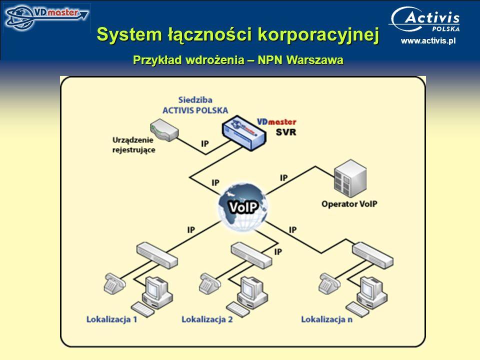 System łączności korporacyjnej Przykład wdrożenia – NPN Warszawa