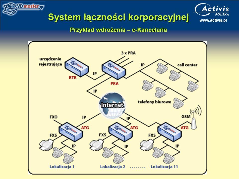 System łączności korporacyjnej Przykład wdrożenia – e-Kancelaria