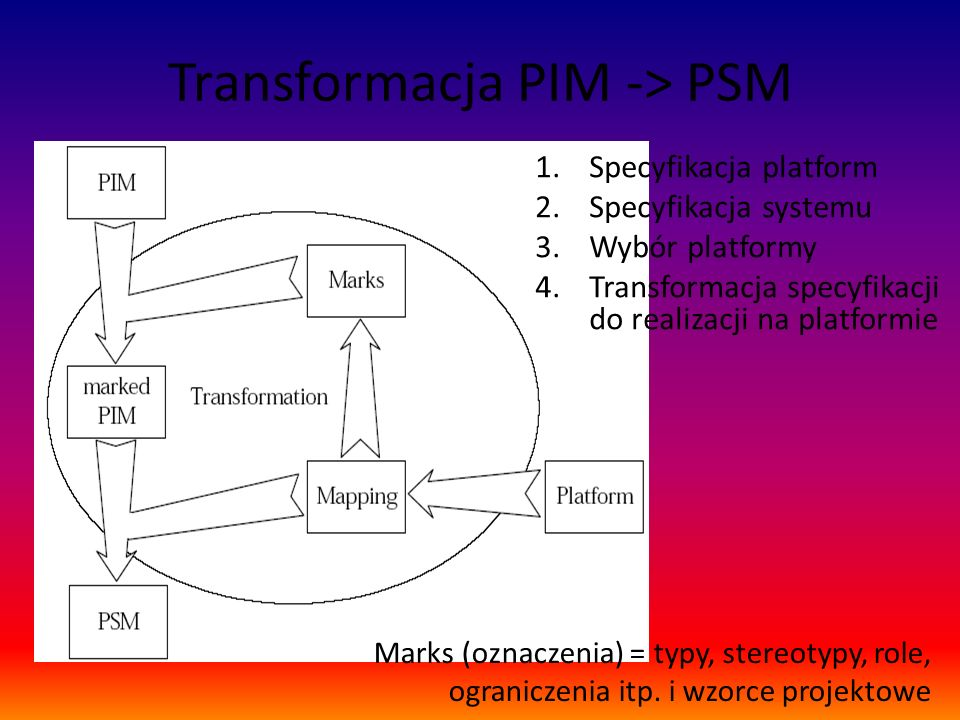 Transformacja PIM -> PSM