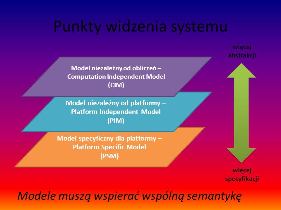 Punkty widzenia systemu