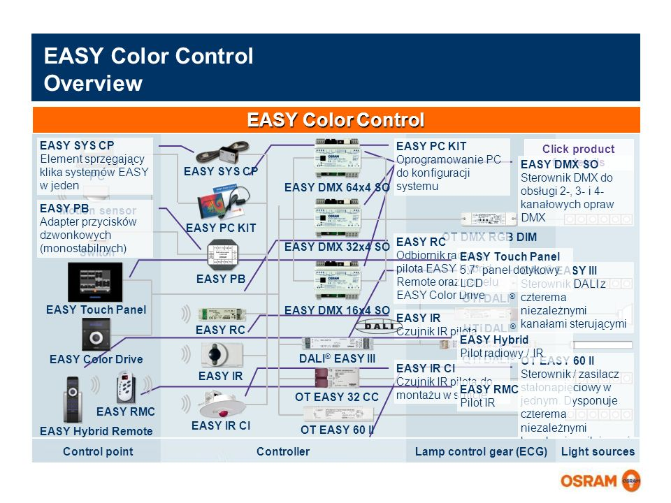 EASY Color Control Overview