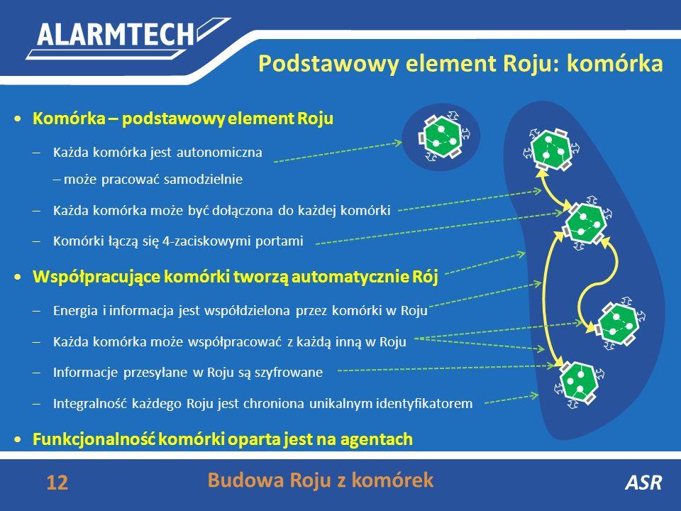 Podstawowy element Roju: komórka
