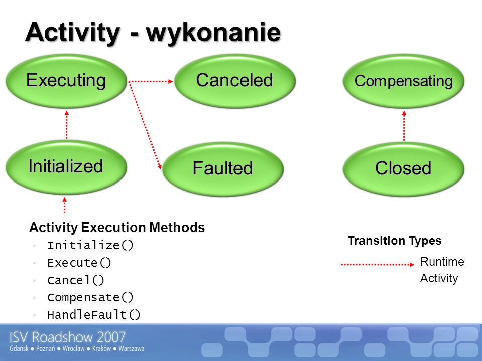 Activity - wykonanie Executing Canceled Initialized Faulted Closed