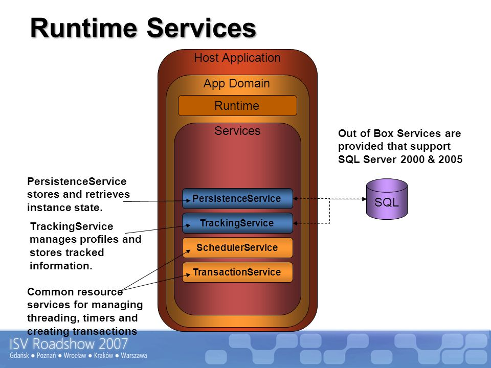 Runtime Services Host Application App Domain Runtime Services SQL