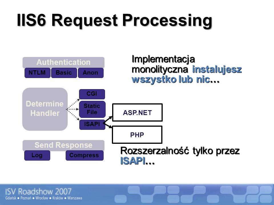 IIS6 Request Processing