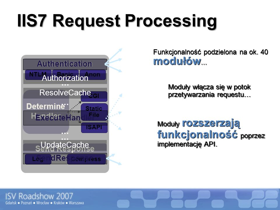IIS7 Request Processing