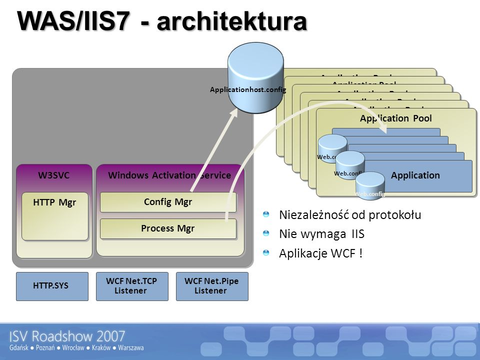 WAS/IIS7 - architektura