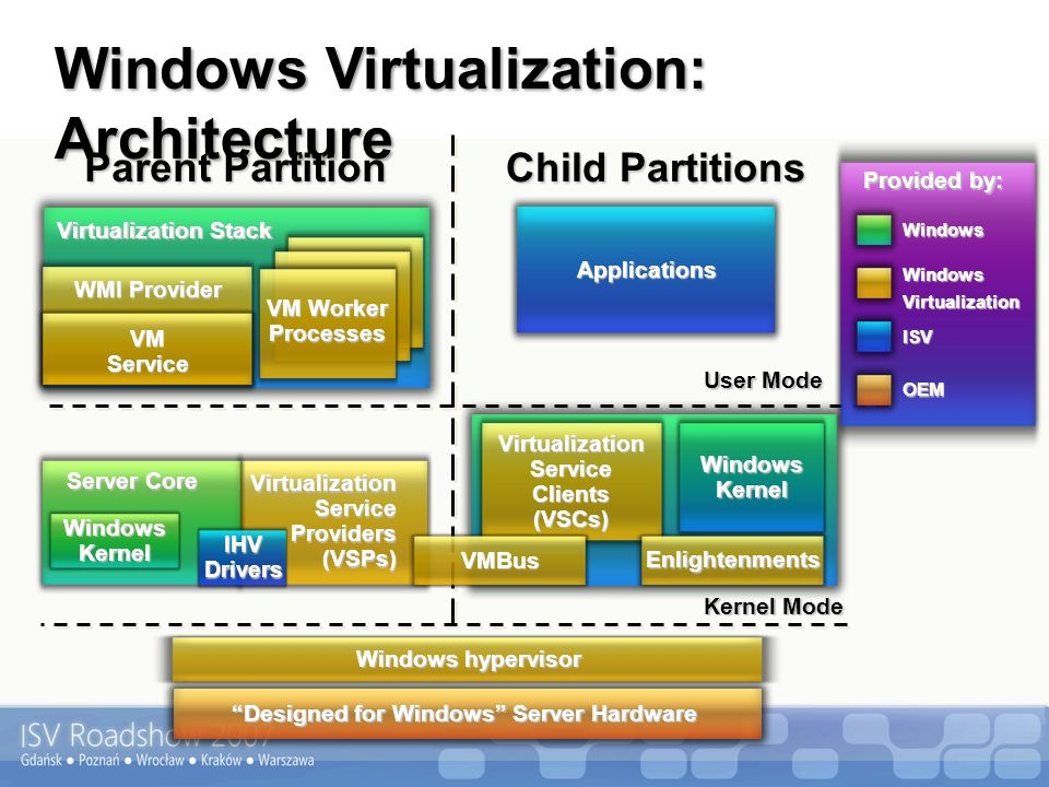 Windows Virtualization: Architecture