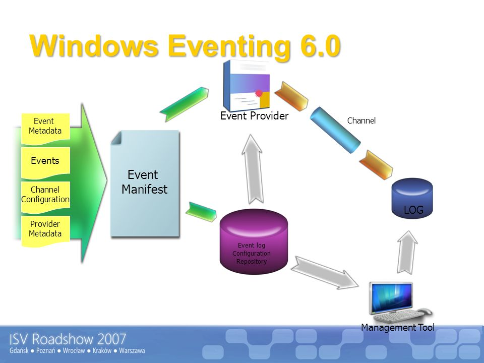 Windows Eventing 6.0 Event Manifest Event Provider LOG Events