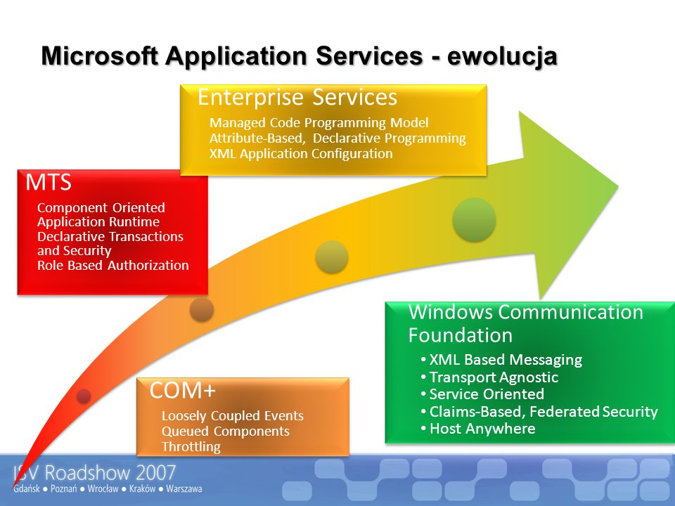 Microsoft Application Services - ewolucja