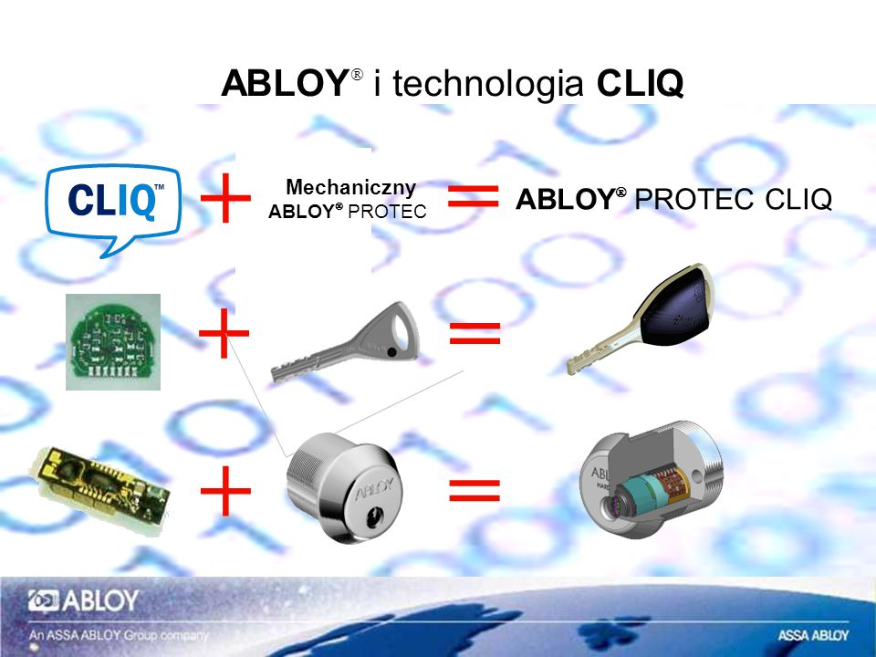 ABLOYÒ i technologia CLIQ