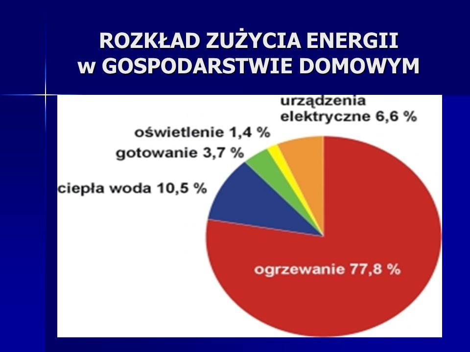 ROZKŁAD ZUŻYCIA ENERGII w GOSPODARSTWIE DOMOWYM