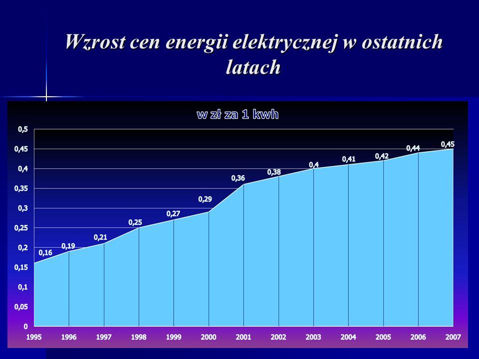 Wzrost cen energii elektrycznej w ostatnich latach