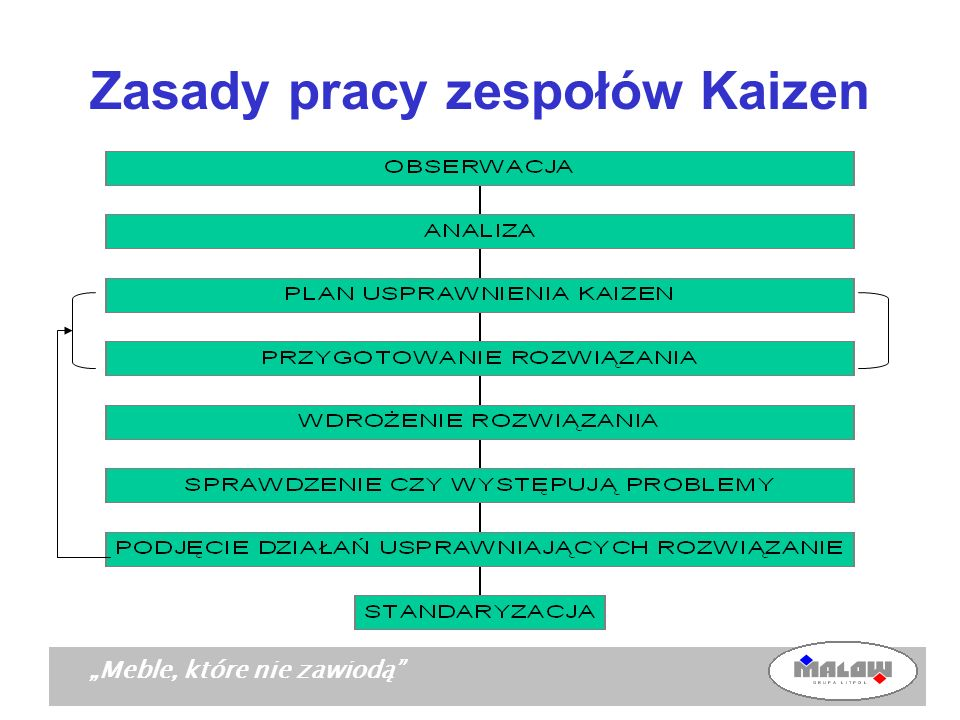 Zasady pracy zespołów Kaizen