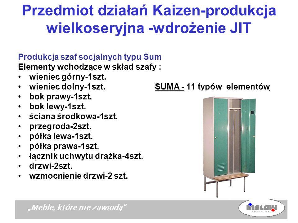 Przedmiot działań Kaizen-produkcja wielkoseryjna -wdrożenie JIT