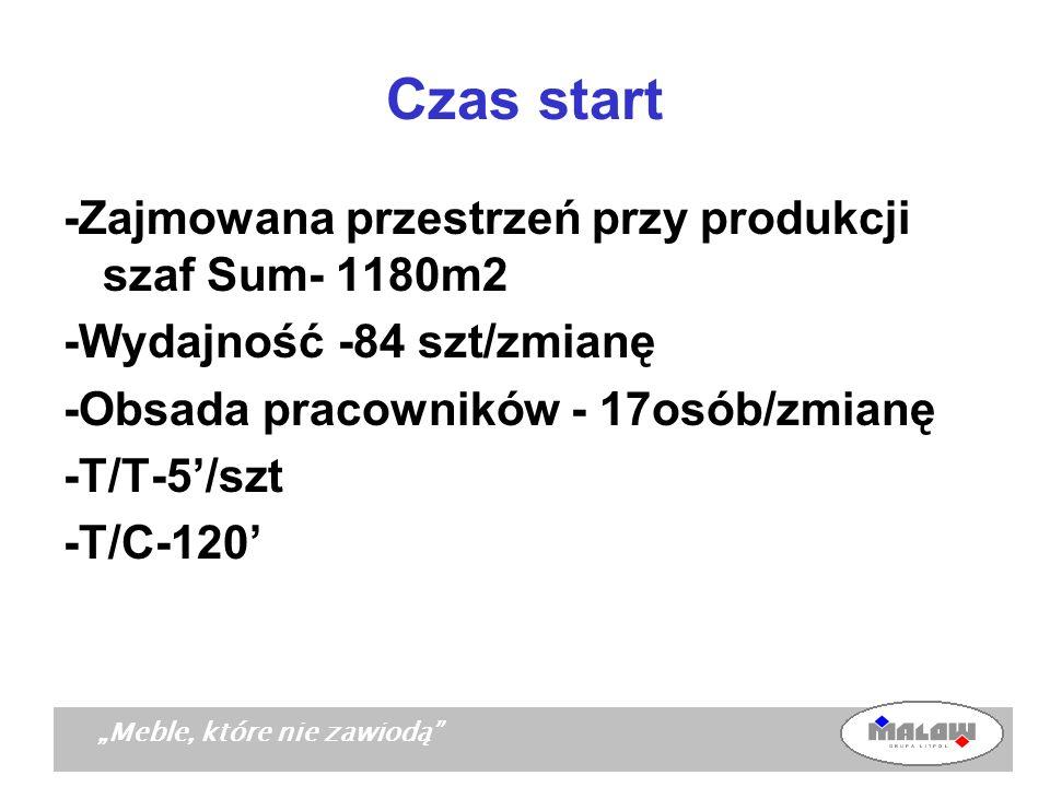Czas start -Zajmowana przestrzeń przy produkcji szaf Sum- 1180m2