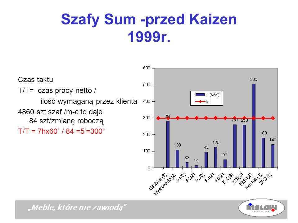Szafy Sum -przed Kaizen 1999r.