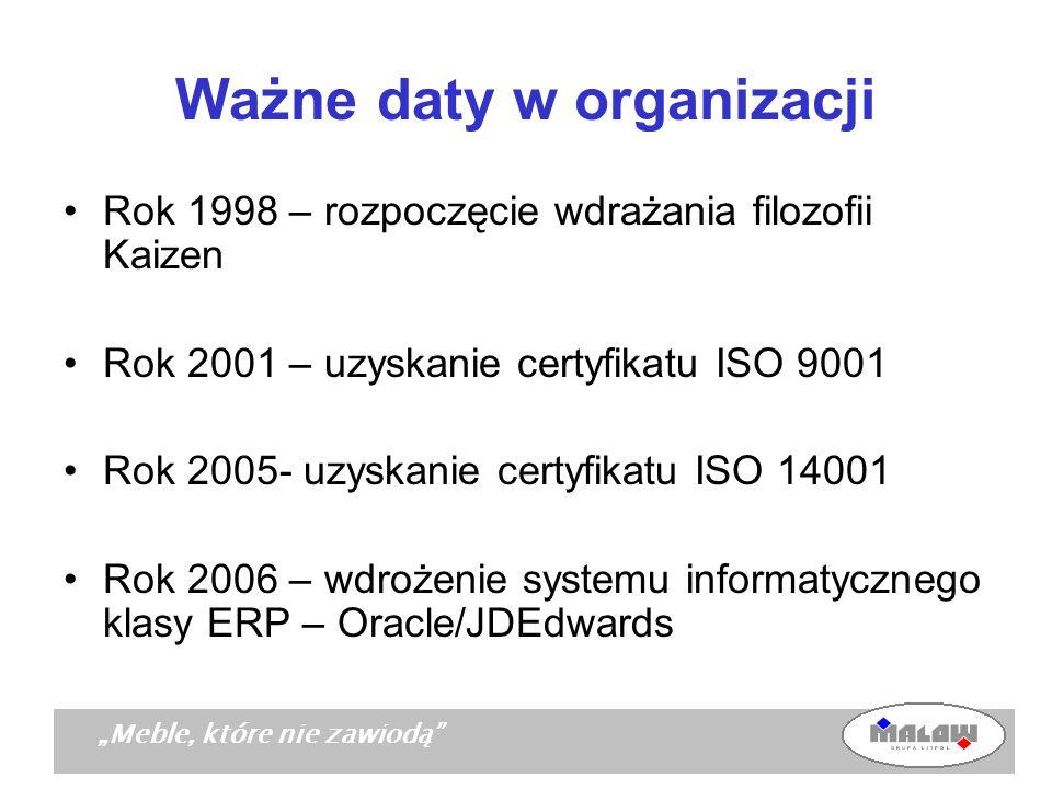 Ważne daty w organizacji